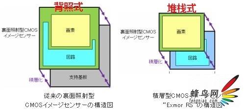 背照式cmos与堆栈cmos结构图