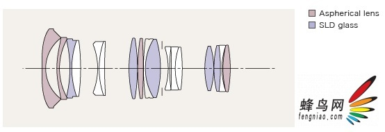 MTF、中央边缘成像与紫边  因为此次是在P&E2013展会现场进行的评测,所以测试过程完全是实战性质的。笔者在测试中央与边缘成像是采用的是手持拍摄,被拍摄物是展厅屋顶。  按理说,测试中央与边缘成像应该使用三脚架,但由于现场条件因素,这里只能向您展示这支镜头18mm焦段F1.