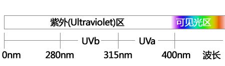 影友必看 特别装备 常见14款UV镜大比拼