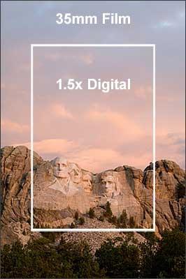 详解焦距系数、景深和曝光时间