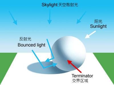 影像基础 光影的解析