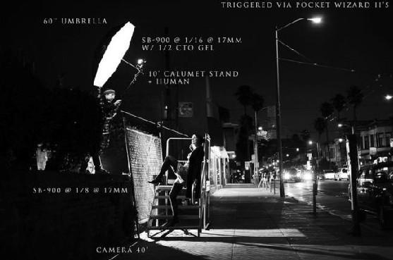 如何用闪光灯拍好夜晚街头人像