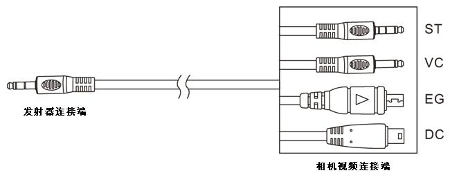 在产品包装中放置了不同的视频连接线与相机快门控制线.