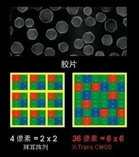 传感器革命 富士x-pro1技术特色评析